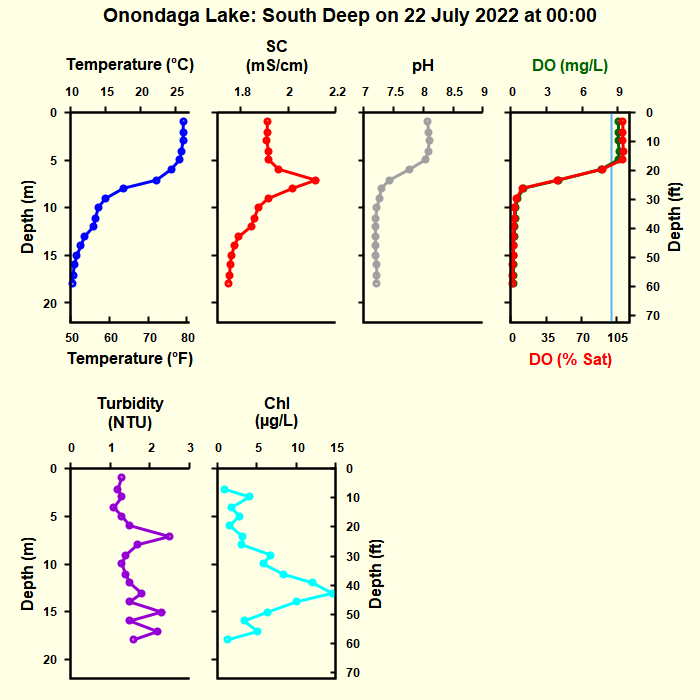 South Deep Buoy Current Profiles